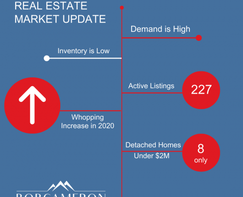 whistler real estate update