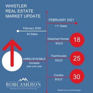 whistler condo for sale